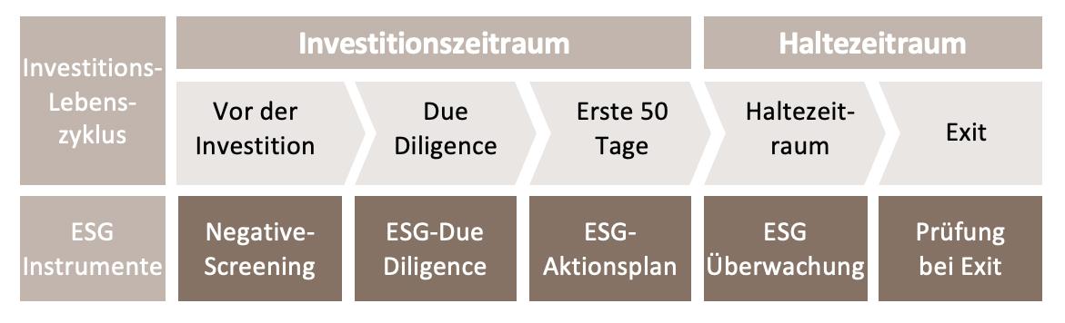 ESG-Integration im Investitionszyklus