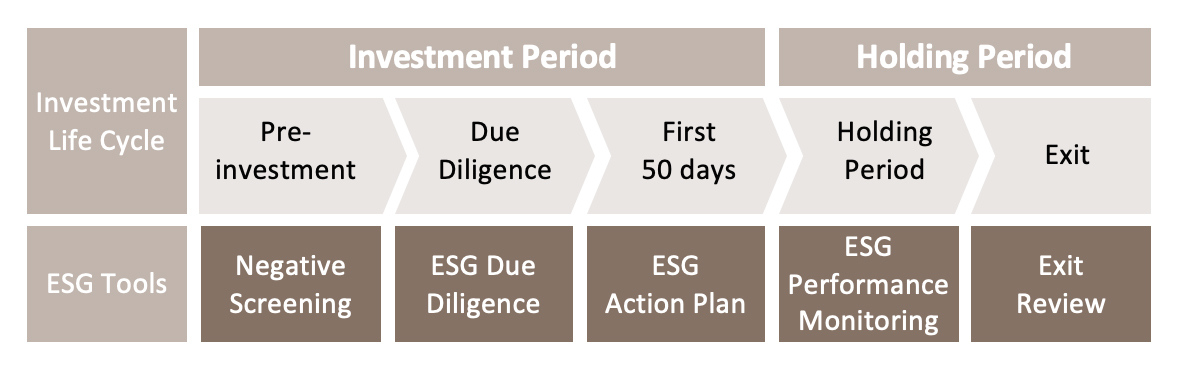 ESG integration along the investment cycle